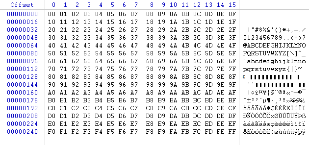 Extended ASCII Table - Browser Forensics - Digital Detective